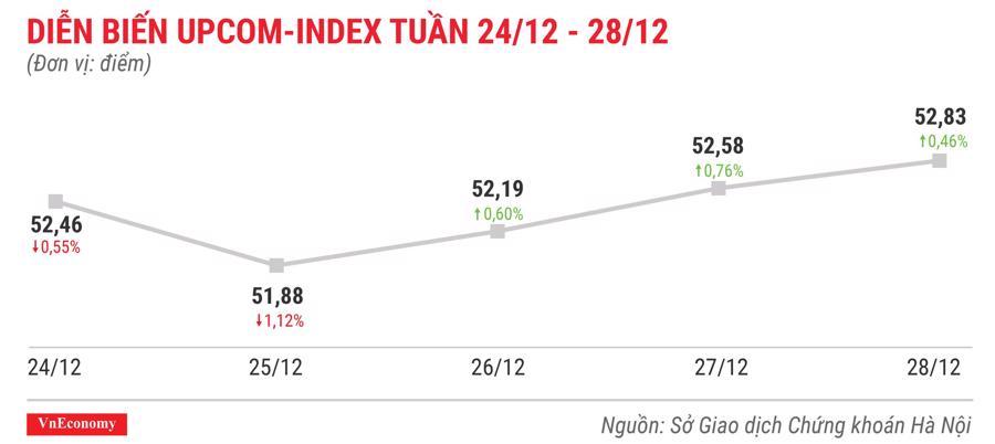Top 10 cổ phiếu tăng/giảm mạnh nhất tuần 24-28/12 - Ảnh 9.