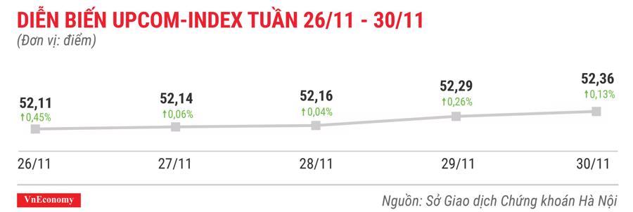 Top 10 cổ phiếu tăng/giảm mạnh nhất tuần 26-30/11 - Ảnh 9.