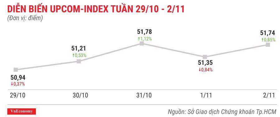 Top 10 cổ phiếu tăng/giảm mạnh nhất tuần 29/10 - 2/11 - Ảnh 9.