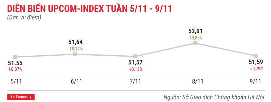 Top 10 cổ phiếu tăng/giảm mạnh nhất tuần 5-9/11 - Ảnh 9.