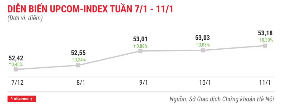 Top 10 cổ phiếu tăng/giảm mạnh nhất tuần 7-11/1 - Ảnh 9.