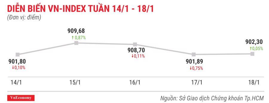 Top 10 cổ phiếu tăng/giảm mạnh nhất tuần 14-18/1 - Ảnh 1.