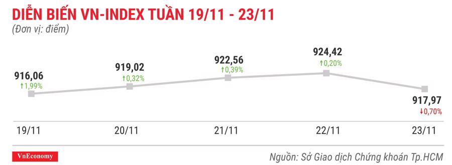 Top 10 cổ phiếu tăng/giảm mạnh nhất tuần 19-23/11 - Ảnh 1.
