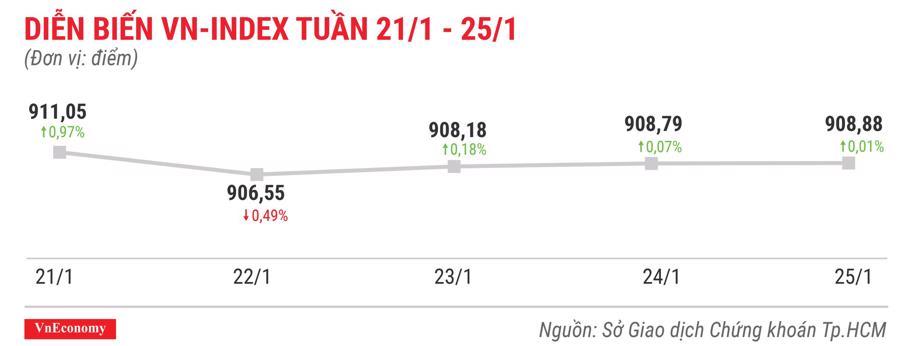 Top 10 cổ phiếu tăng/giảm mạnh nhất tuần 21-25/12 - Ảnh 1.