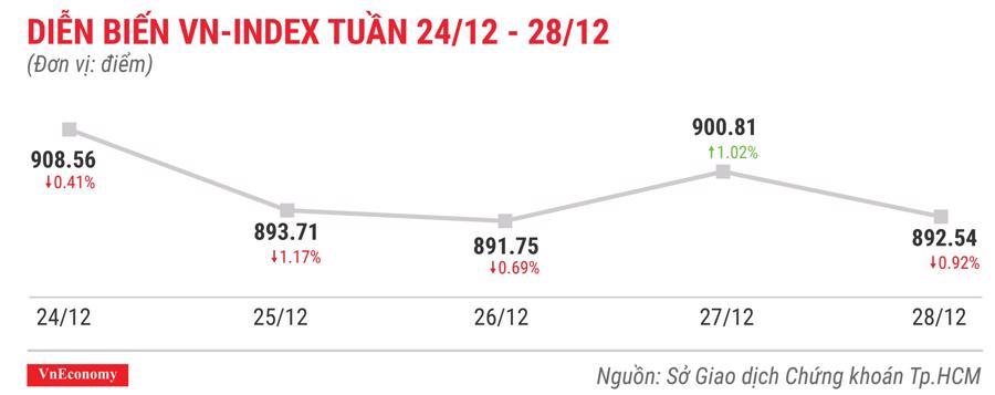 Top 10 cổ phiếu tăng/giảm mạnh nhất tuần 24-28/12 - Ảnh 1.