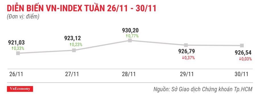 Top 10 cổ phiếu tăng/giảm mạnh nhất tuần 26-30/11 - Ảnh 1.