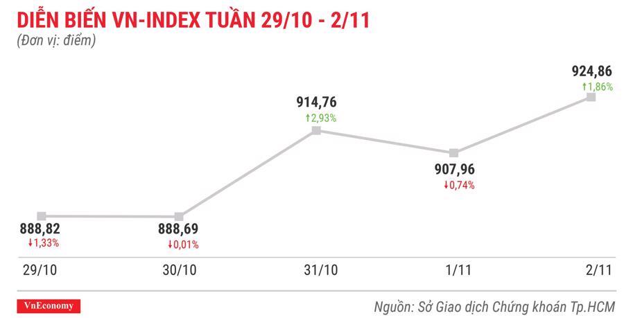 Top 10 cổ phiếu tăng/giảm mạnh nhất tuần 29/10 - 2/11 - Ảnh 1.