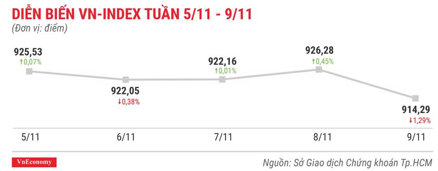 Top 10 cổ phiếu tăng/giảm mạnh nhất tuần 5-9/11 - Ảnh 1.
