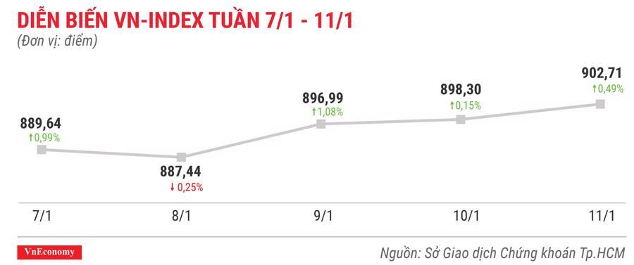 Top 10 cổ phiếu tăng/giảm mạnh nhất tuần 7-11/1 - Ảnh 1.