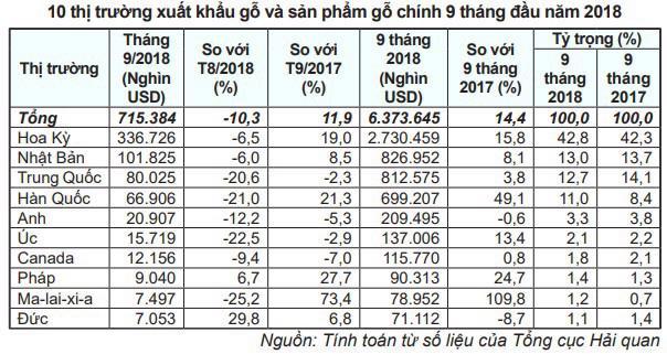 10 thị trường xuất khẩu đồ gỗ chủ lực của Việt Nam - Ảnh 1.