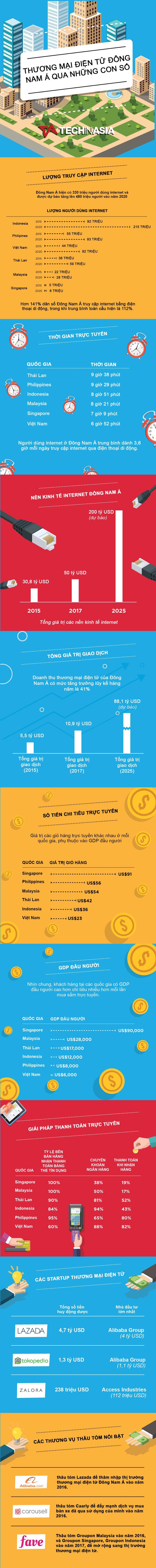 Thương mại điện tử Đông Nam Á qua những con số - Ảnh 1.