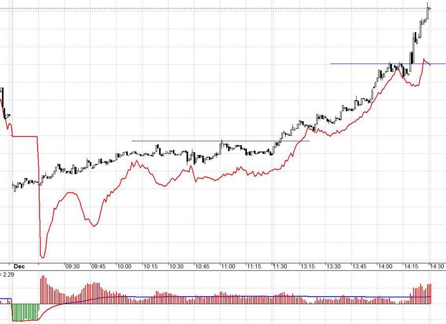 Blog chứng khoán: Thị trường quá mạnh, tiền vô biên - Ảnh 1.