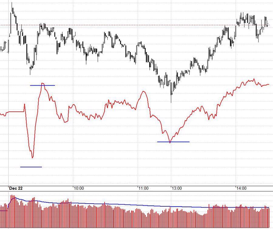 Blog chứng khoán: Lại rớt lệnh ATC, thị trường có tín hiệu yếu - Ảnh 1.