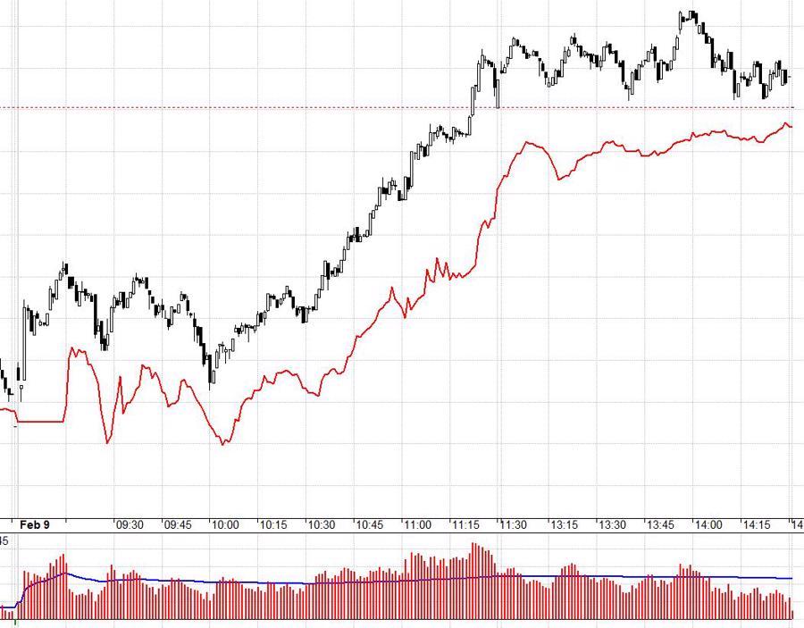 Blog chứng khoán: Đặt cược vào thị trường sau Tết - Ảnh 1.