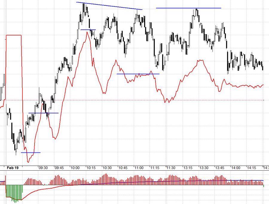 Blog chứng khoán: Gặp khó tại đỉnh cũ, thị trường có thể điều chỉnh - Ảnh 1.