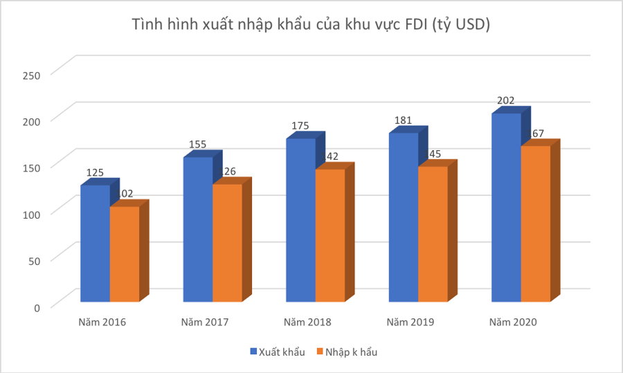 """Bà Phạm Chi Lan: """"Phải thấy xấu hổ khi doanh nghiệp FDI chiếm 70% xuất khẩu"""" - Ảnh 1."""