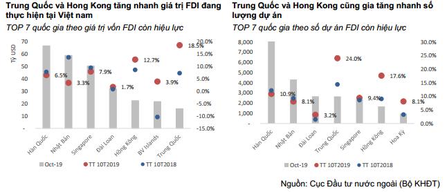 FDI Trung Quoc