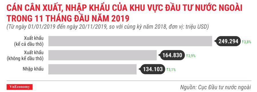 FDI vào Việt Nam phân theo hình thức đầu tư lũy kế các dự án còn hiệu lực đến tháng 11 năm 2019