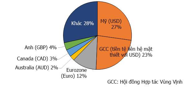 Figure-5-Sources-of-remittance-flows-to-LMICs-by-currencyV