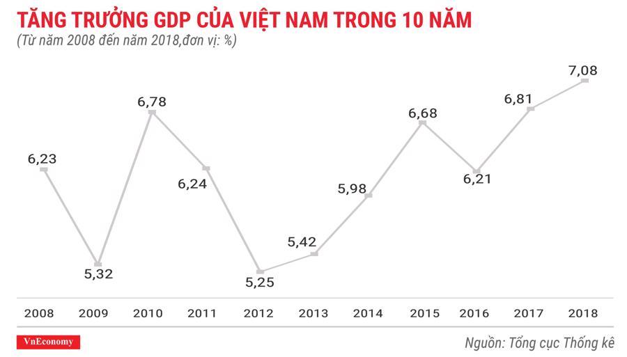 Toàn cảnh bức tranh kinh tế Việt Nam năm 2018 qua các con số - Ảnh 1.