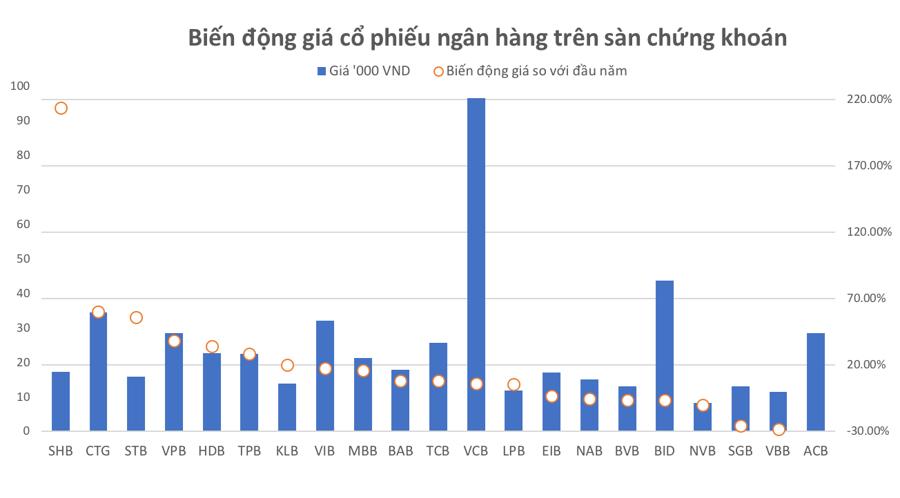 """Ngân hàng ở đâu trên """"bản đồ"""" thị trường chứng khoán Việt? - Ảnh 1."""