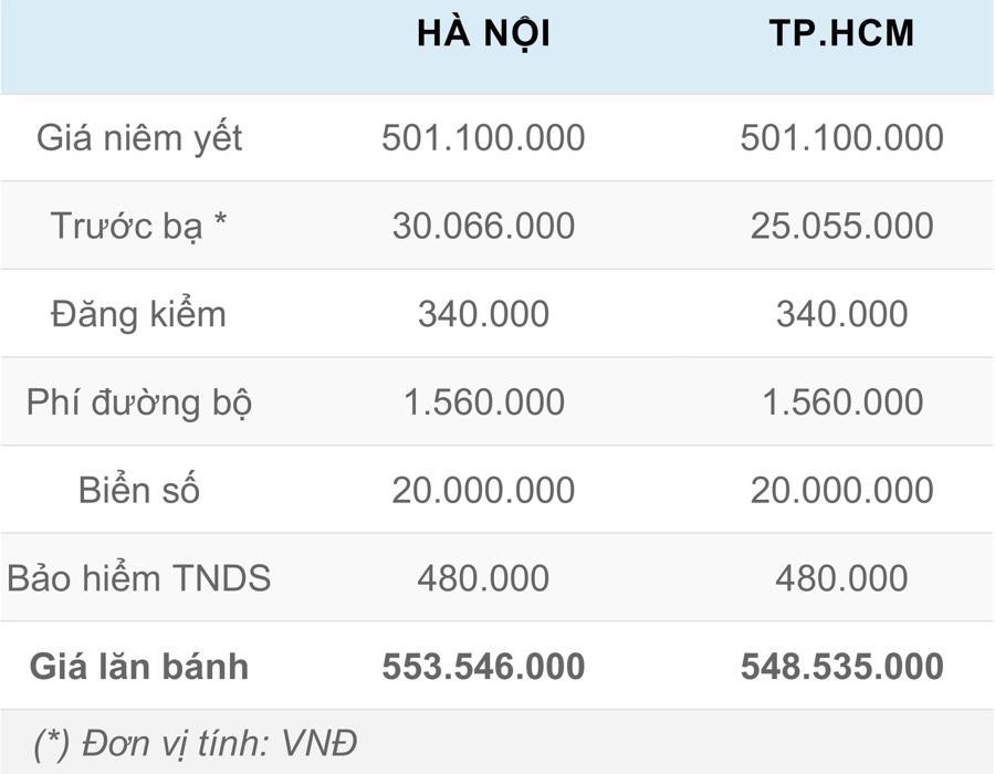 Giá lăn bánh chi tiết Hyundai Accent 2021 tại Việt Nam - Ảnh 3.