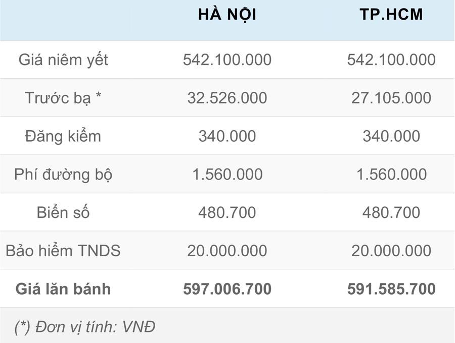 Giá lăn bánh chi tiết Hyundai Accent 2021 tại Việt Nam - Ảnh 4.