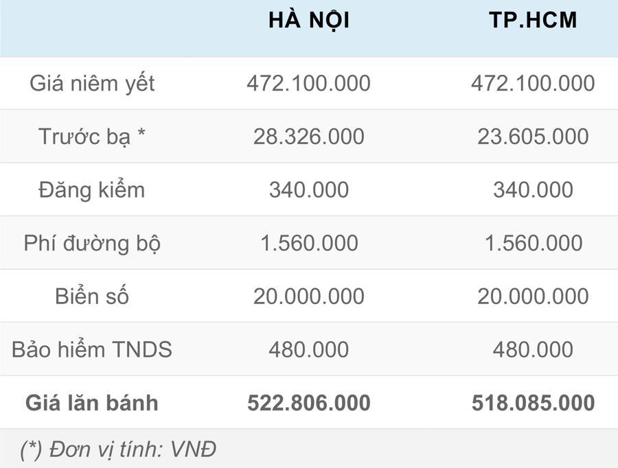 Giá lăn bánh chi tiết Hyundai Accent 2021 tại Việt Nam - Ảnh 2.