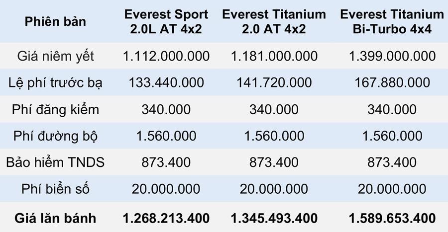 Giá lăn bánh các phiên bản Ford Everest 2021 tại Việt Nam - Ảnh 1.
