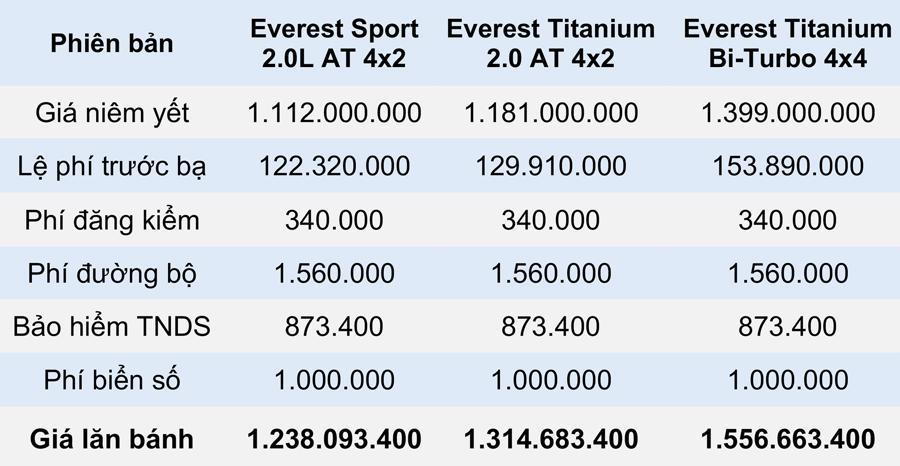 Giá lăn bánh các phiên bản Ford Everest 2021 tại Việt Nam - Ảnh 3.