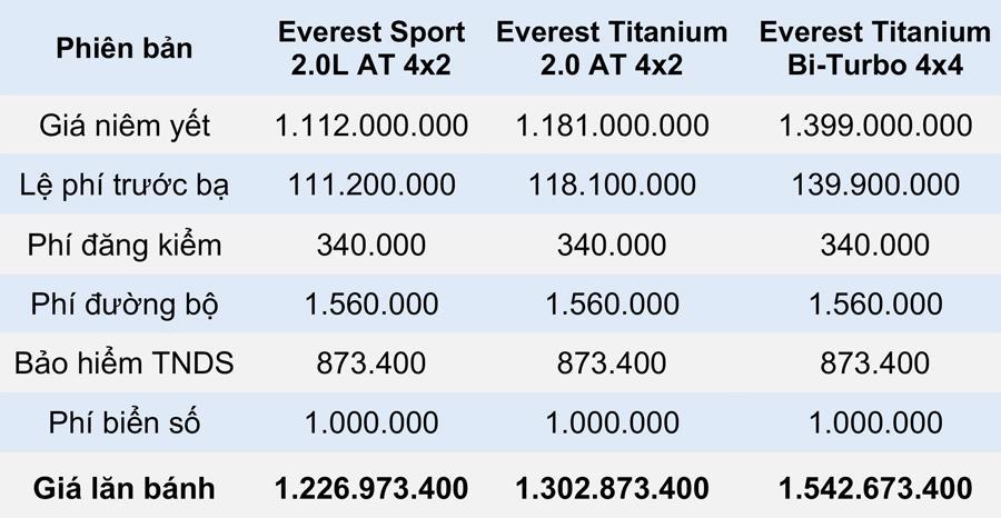 Giá lăn bánh các phiên bản Ford Everest 2021 tại Việt Nam - Ảnh 5.