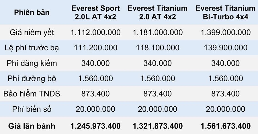 Giá lăn bánh các phiên bản Ford Everest 2021 tại Việt Nam - Ảnh 2.