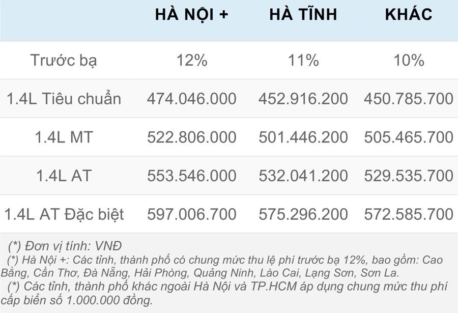 Giá lăn bánh chi tiết Hyundai Accent 2021 tại Việt Nam - Ảnh 5.