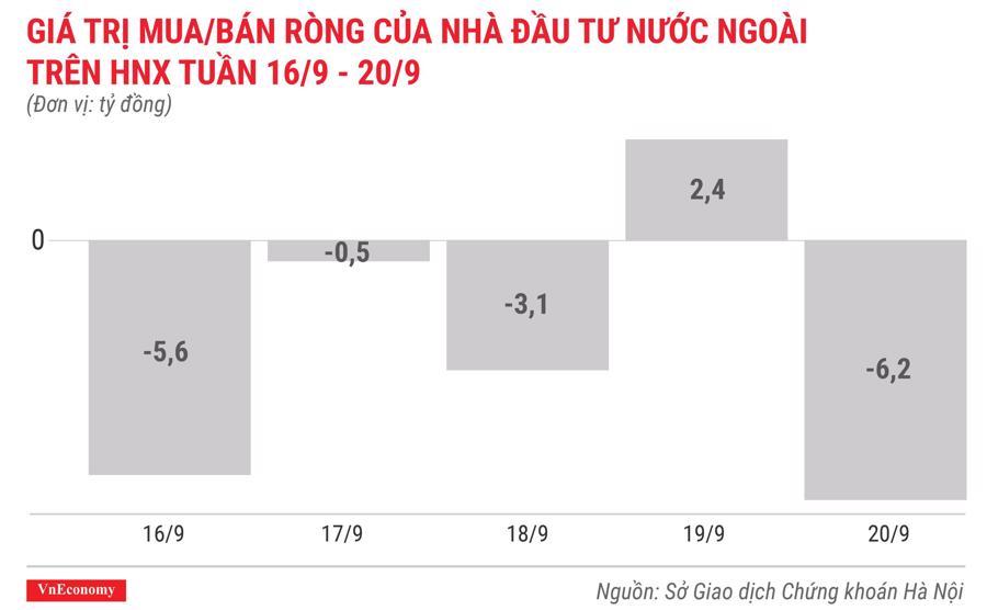 giá trị mua bán ròng của nhà đầu tư nước ngoài trên hnx tuần 16 tháng 9 đến 20 tháng 9