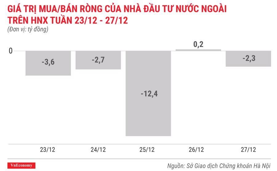 giá trị mua bán ròng của nhà đầu tư nước ngoài trên hnx tuần 23 tháng 12 đến 27 tháng 12
