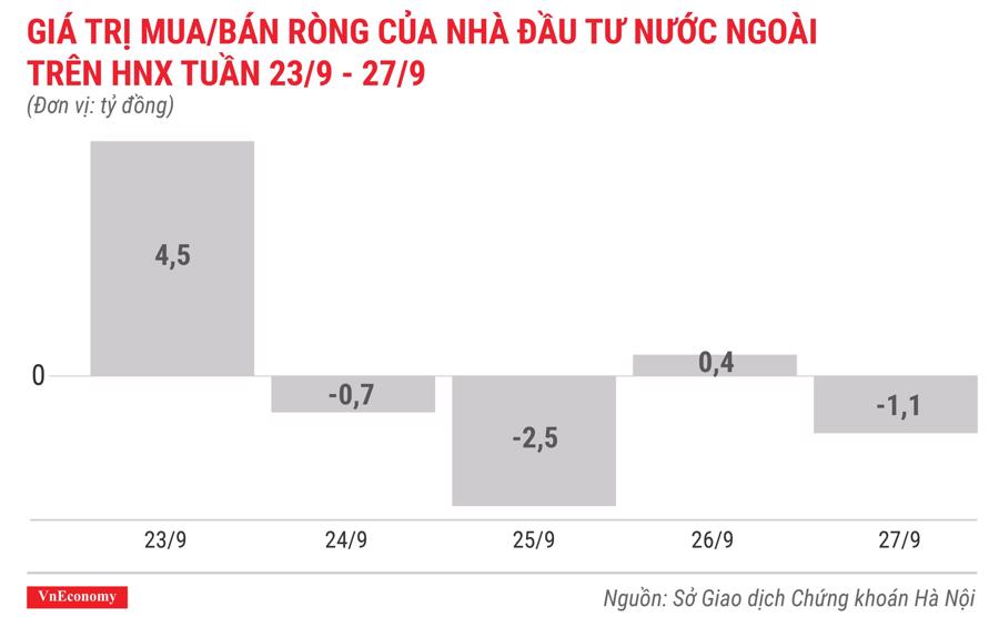 giá trị mua bán ròng của nhà đầu tư nước ngoài trên hnx tuần 23 tháng 9 đến 27 tháng 9