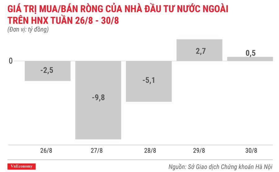 giá trị mua bán ròng của nhà đầu tư nước ngoài trên hnx tuần 26 tháng 8 đến 30 tháng 8