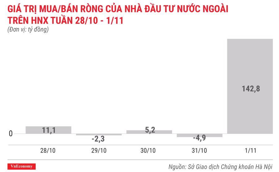giá trị mua bán ròng của nhà đầu tư nước ngoài trên hnx tuần 28 tháng 10 đến 1 tháng 11