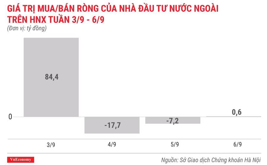 giá trị mua bán ròng của nhà đầu tư nước ngoài trên hnx tuần 3 tháng 9 đến 6 tháng 9