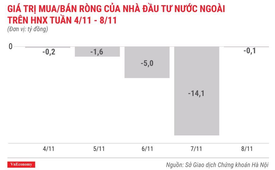 giá trị mua bán ròng của nhà đầu tư nước ngoài trên hnx tuần 4 tháng 11 đến 8 tháng 11