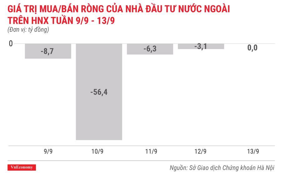 giá trị mua bán ròng của nhà đầu tư nước ngoài trên hnx tuần 9 tháng 9 đến 13 tháng 9