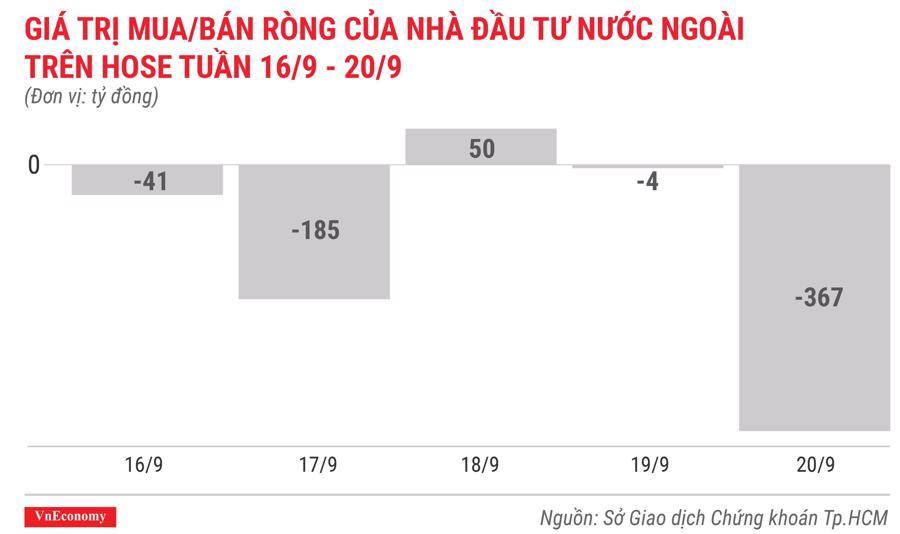 giá trị mua bán ròng của nhà đầu tư nước ngoài trên hose tuần 16 tháng9 đến 20 tháng 9