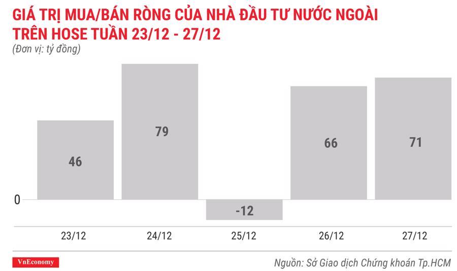 giá trị mua bán ròng của nhà đầu tư nước ngoài trên hose tuần 23 tháng 12 đến 27 tháng 12