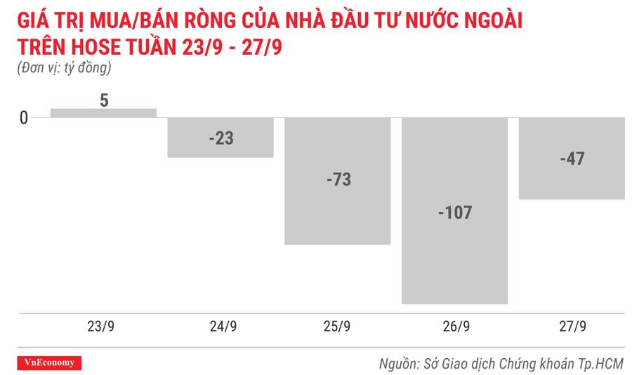 giá trị mua bán ròng của nhà đầu tư nước ngoài trên hose tuần 23 tháng9 đến 27 tháng 9