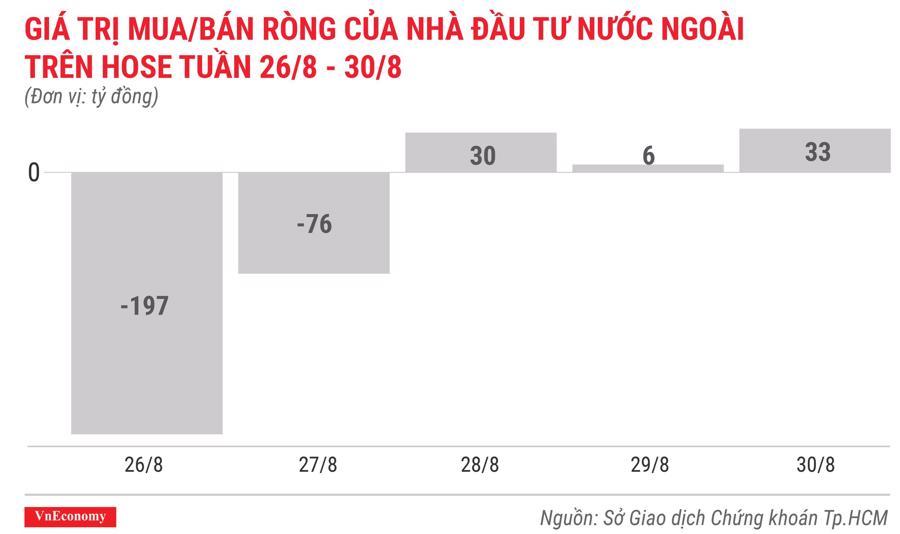 giá trị mua bán ròng của nhà đầu tư nước ngoài trên hose tuần 26 tháng8 đến 30 tháng 8