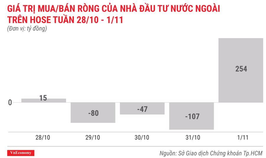 giá trị mua bán ròng của nhà đầu tư nước ngoài trên hose tuần 28 tháng 10 đến 1 tháng 11