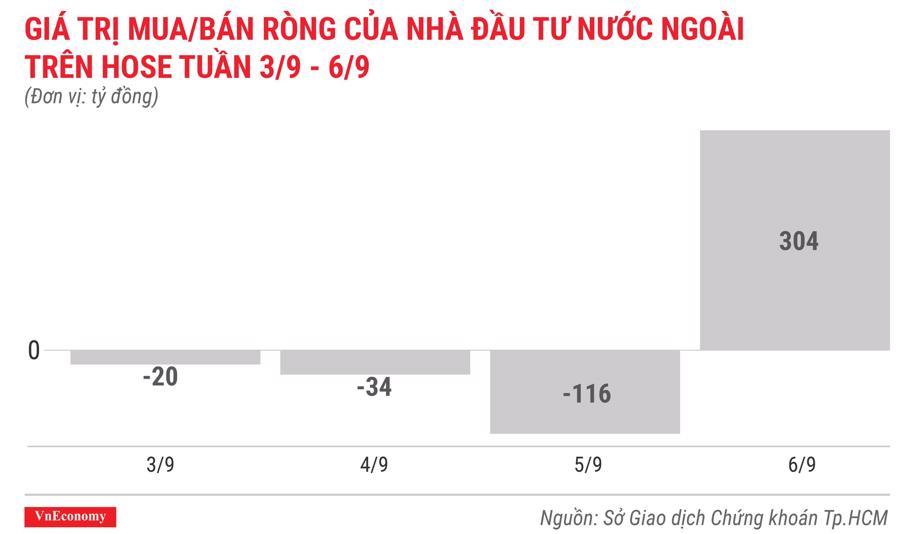 giá trị mua bán ròng của nhà đầu tư nước ngoài trên hose tuần 3 tháng 9 đến 6 tháng 9