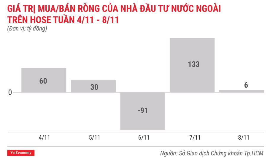 giá trị mua bán ròng của nhà đầu tư nước ngoài trên hose tuần 4 tháng 11 đến 8 tháng 11