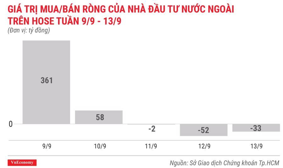 giá trị mua bán ròng của nhà đầu tư nước ngoài trên hose tuần 9 tháng9 đến 13 tháng 9