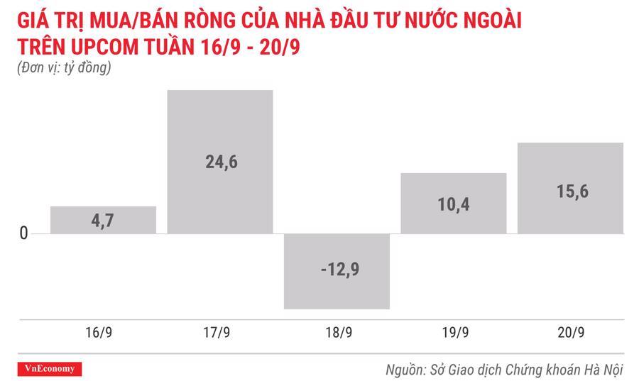giá trị mua bán ròng của nhà đầu tư nước ngoài trên upcom tuần 16 tháng 9 đến 20 tháng 9